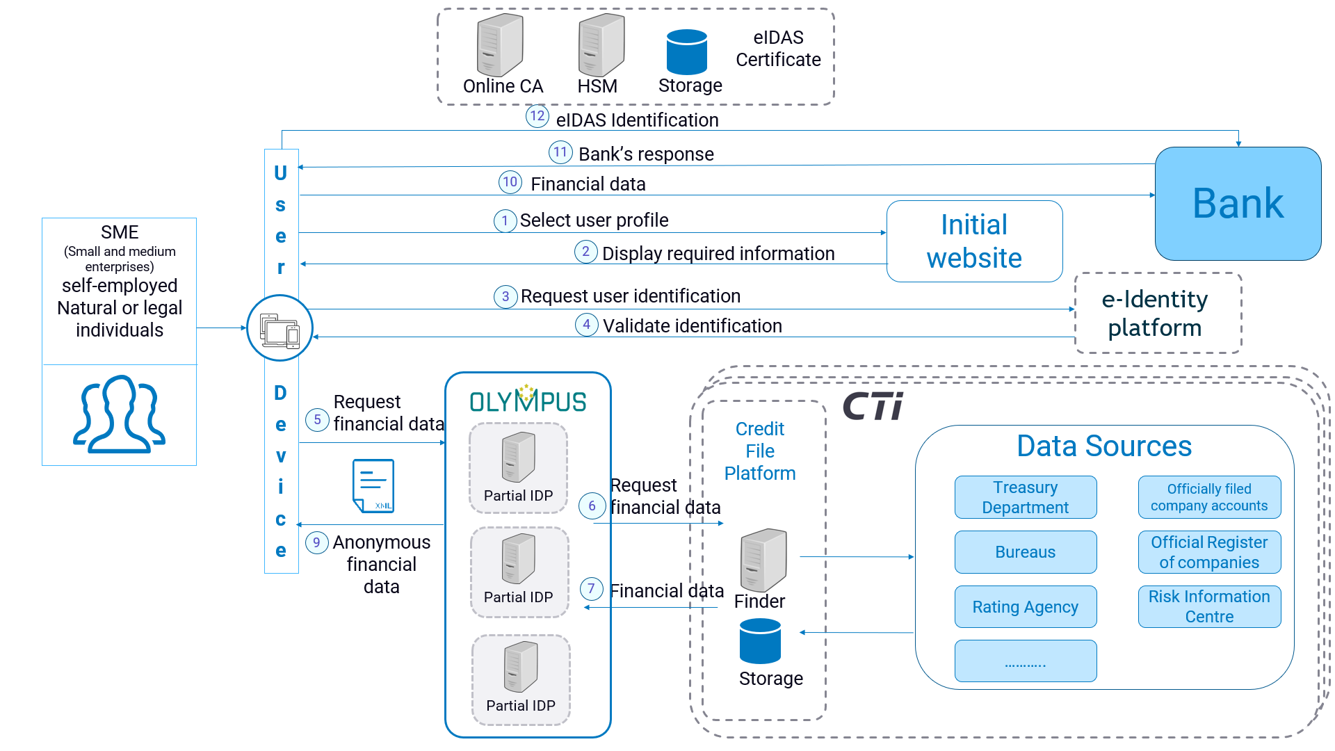 CFP_diagram
