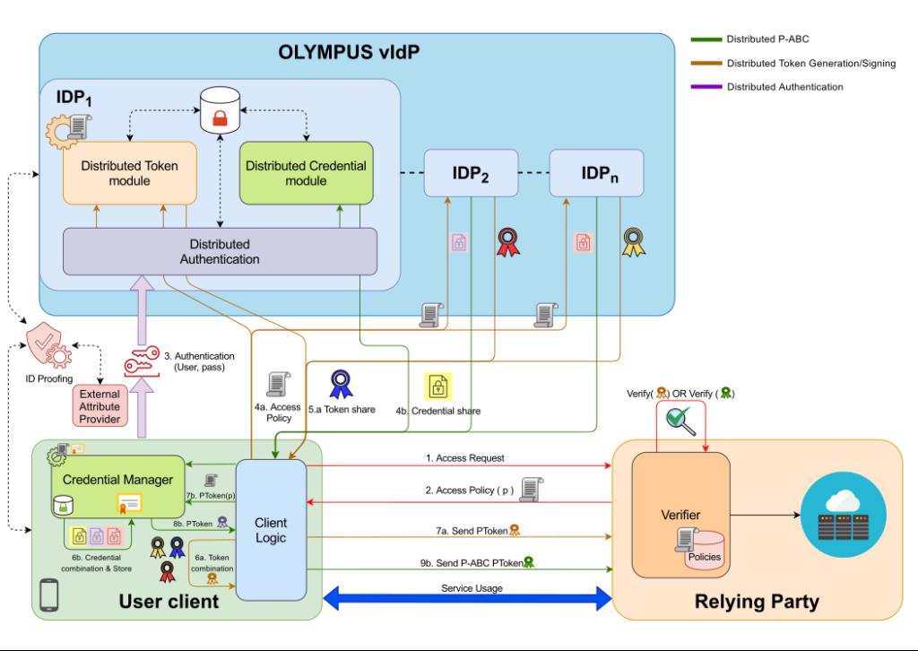 Olympus Architecture